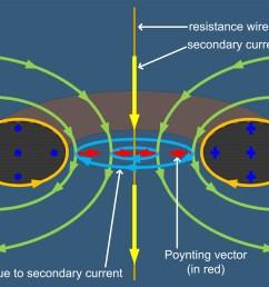 file toroidal transformer poynting vector jpg [ 11401 x 4801 Pixel ]