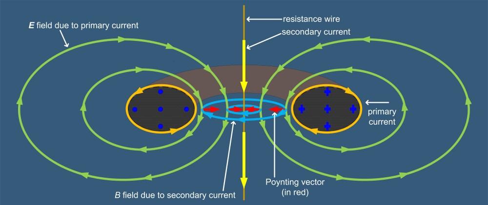 medium resolution of file toroidal transformer poynting vector jpg
