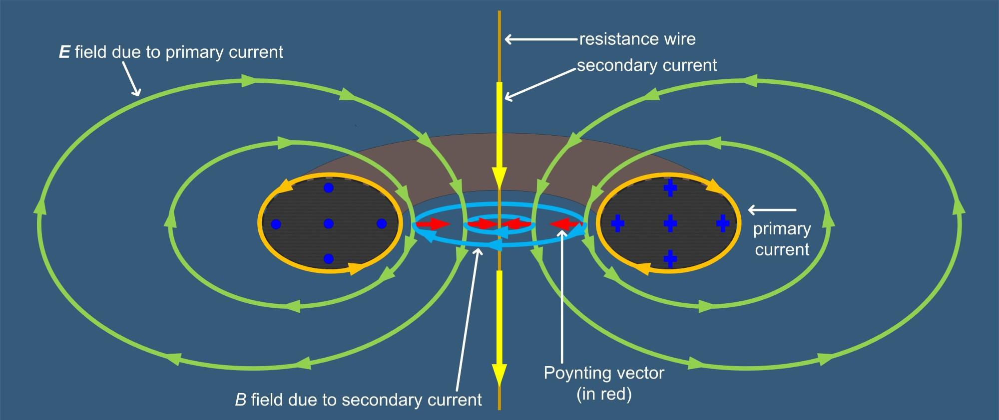 hight resolution of file toroidal transformer poynting vector jpg