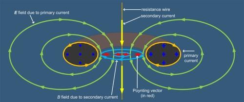 small resolution of file toroidal transformer poynting vector jpg