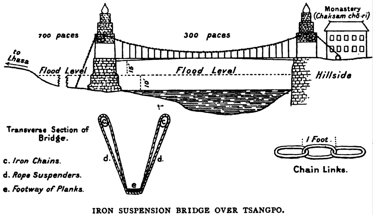 hight resolution of file chaksam iron bridge in transliteration from tibetan to english png