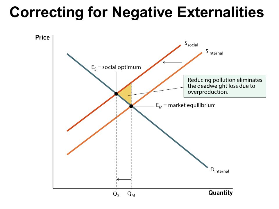 File:Negative Externalities For Wiki Project.jpg
