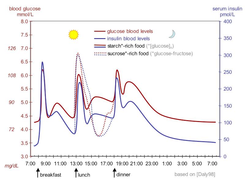 lab value diagram rv 50 amp wiring blood sugar level - wikipedia