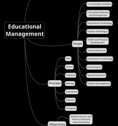 importance of diagram in teaching [ 912 x 1185 Pixel ]