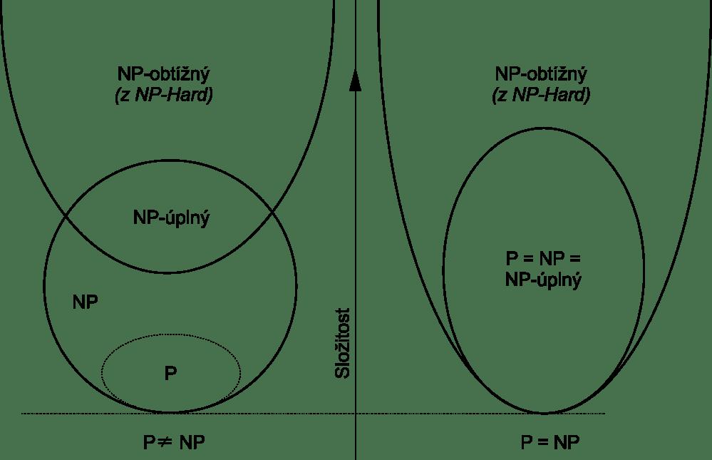 medium resolution of file euler v diagram pro p np np pln a np obt n