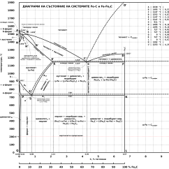 Iron Carbon Phase Diagram Explained For 700r4 Trans Carbide Diagrams Tin