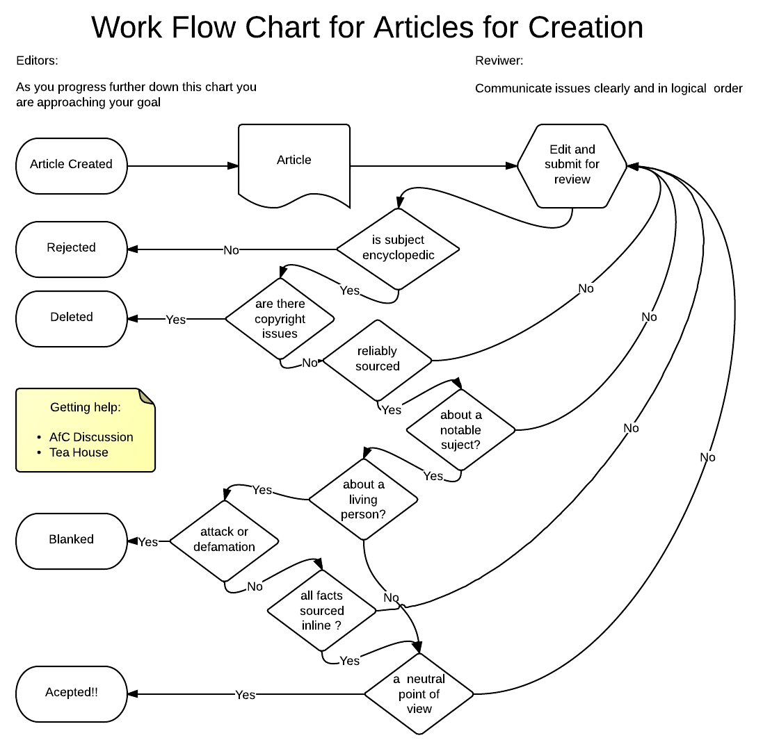 File Flow Chart For Flow In Afc On English Wikipedia