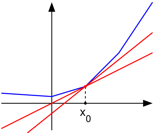 File:Subderivative illustration.png