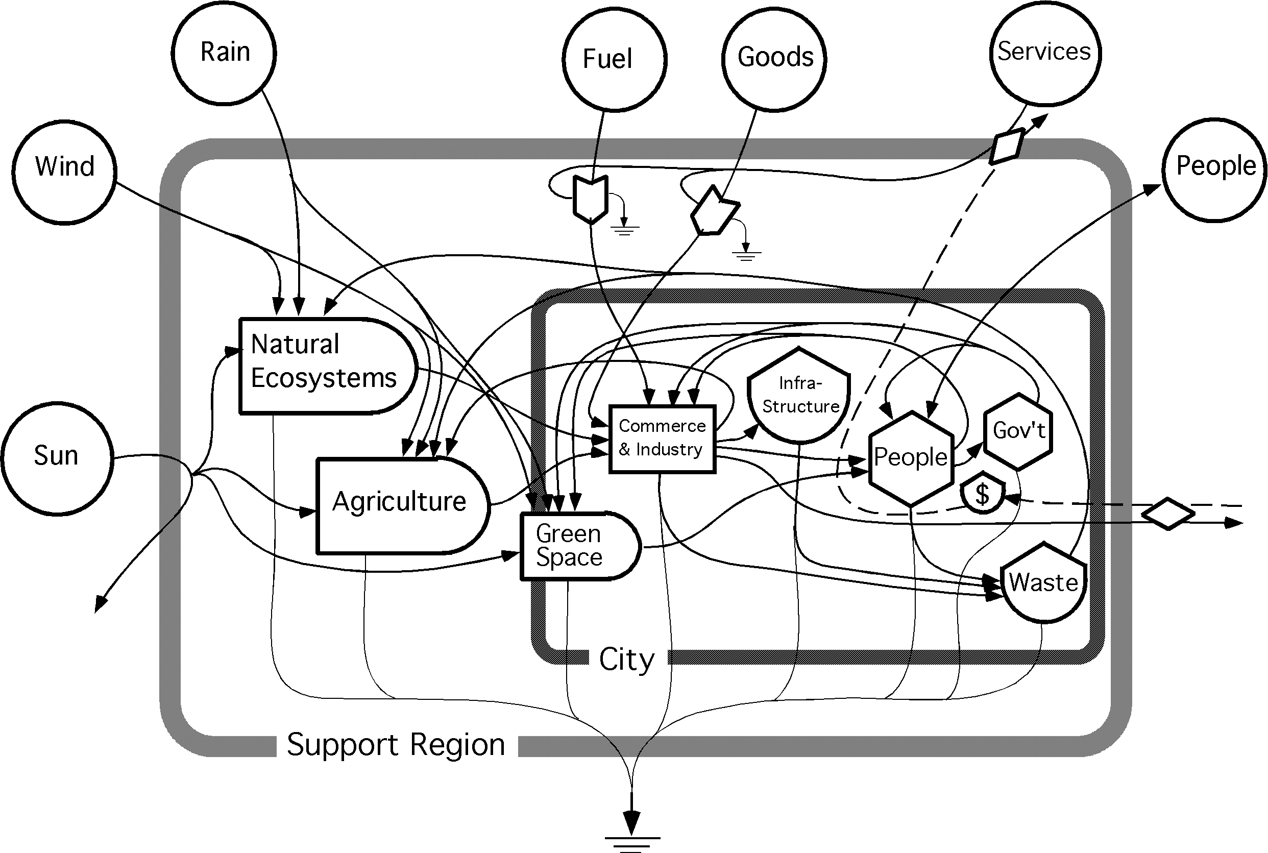 File Systems Diagram Of A City