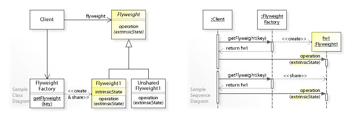 sequence diagram exercises and solutions 3 way switch circuit flyweight pattern wikipedia uml class edit