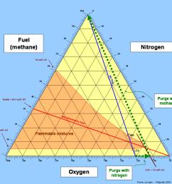 limiting oxygen concentration [ 985 x 901 Pixel ]