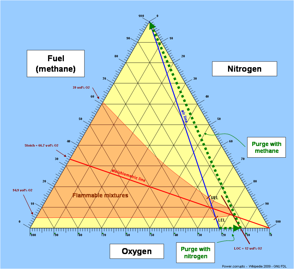 hight resolution of limiting oxygen concentration