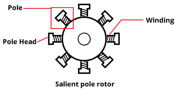 3 Phase Generator Winding Diagram. Diagrams. Wiring