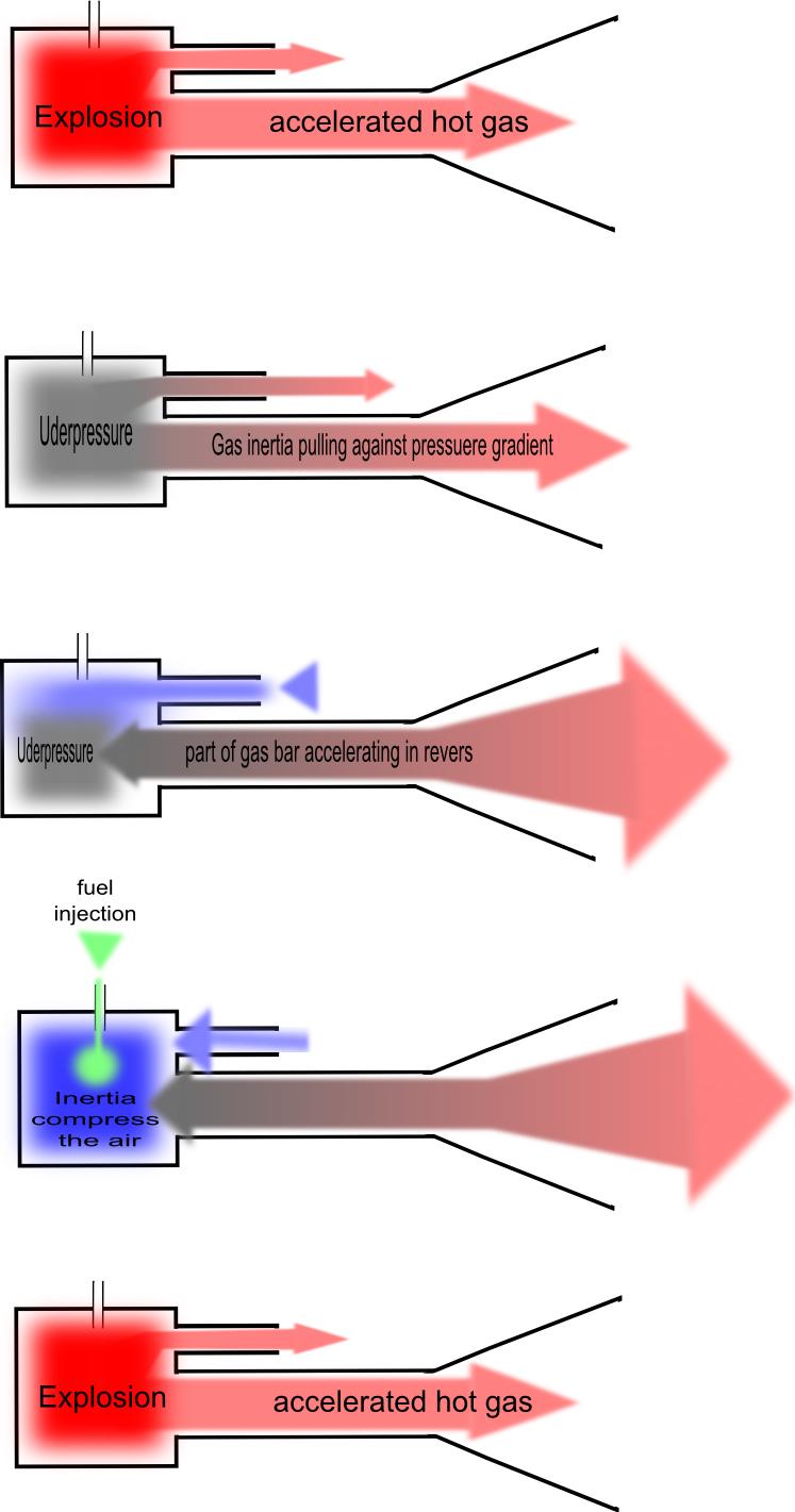 medium resolution of valveless pulsejet