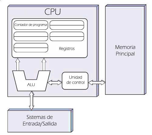 https://i0.wp.com/upload.wikimedia.org/wikipedia/commons/5/50/Arquitecturaneumann.jpg
