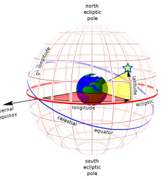 ecliptic coordinate system [ 1100 x 1100 Pixel ]