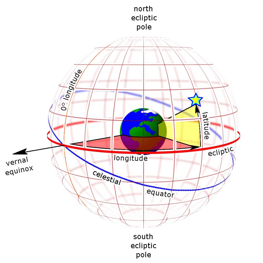medium resolution of ecliptic coordinate system