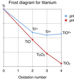 file frost diagram for titanium png wikimedia commons physical description of titanium file frost diagram for [ 1856 x 1552 Pixel ]