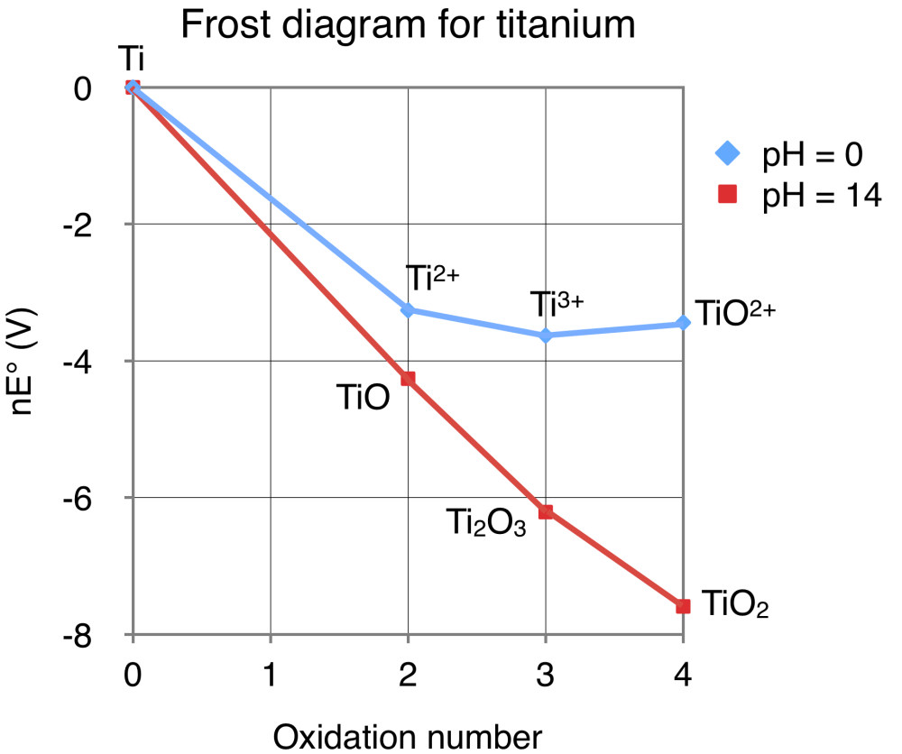 medium resolution of file frost diagram for titanium png wikimedia commons physical description of titanium file frost diagram for