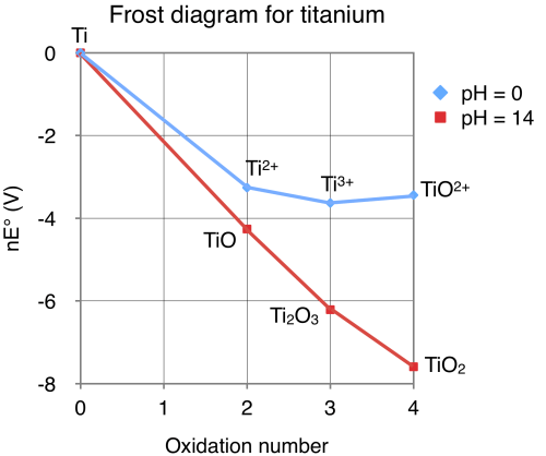 small resolution of file frost diagram for titanium png wikimedia commons physical description of titanium file frost diagram for