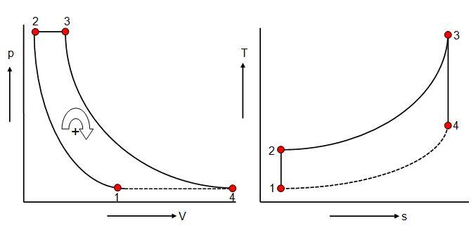 100+ Brayton Cycle Pv Diagram