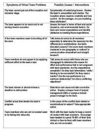 Managing Groups and Teams/Print version - Wikibooks, open ...