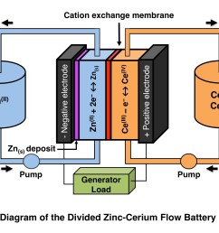 zinc cerium battery [ 2730 x 1885 Pixel ]