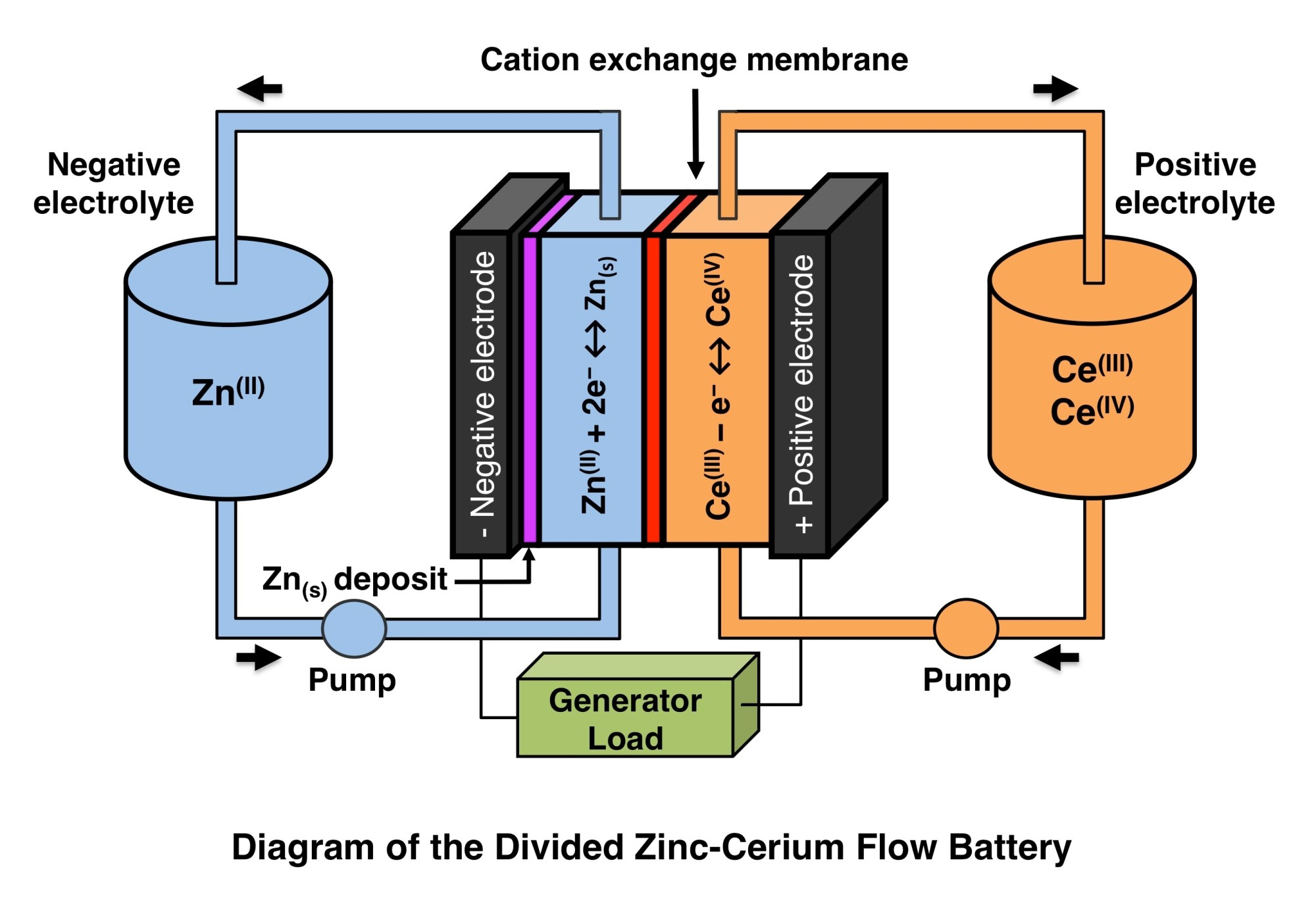 hight resolution of zinc cerium battery