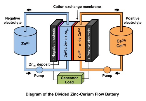 small resolution of zinc cerium battery