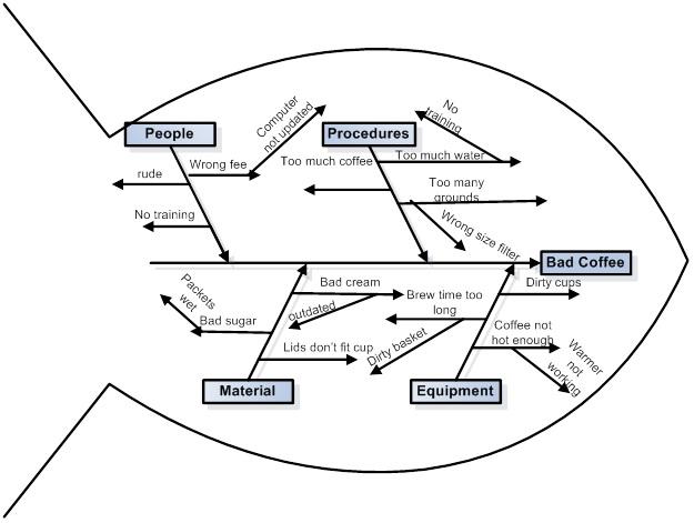 wiki fishbone diagram