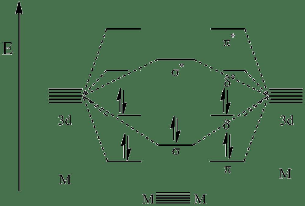 D Orbital Mo Diagram - molecular orbital theory ppt download on
