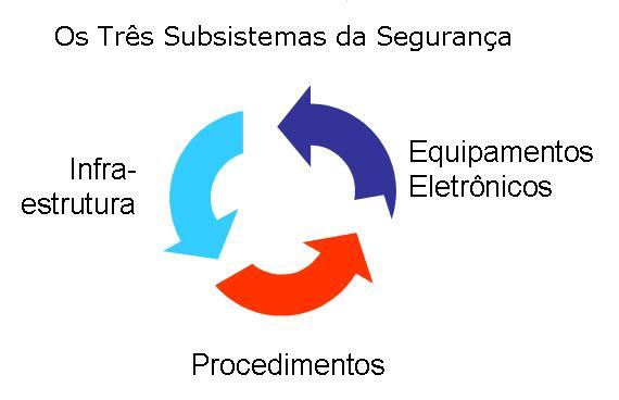 Os três subsistemas da Segurança Condominial