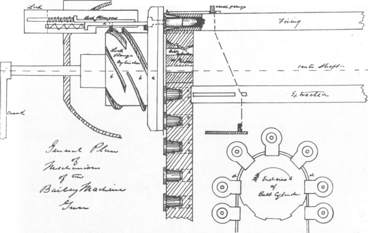 File Bailey Machine Gun Mechanism