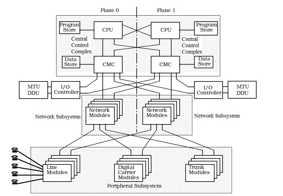 block diagram explanation