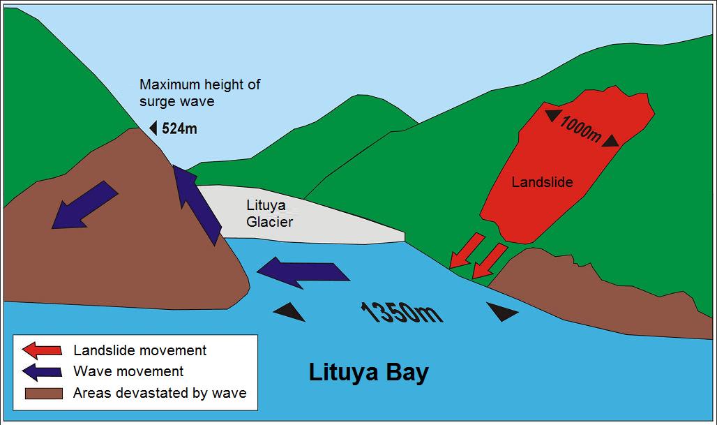 tsunami diagram with labels poverty cycle megatsunami wikipedia