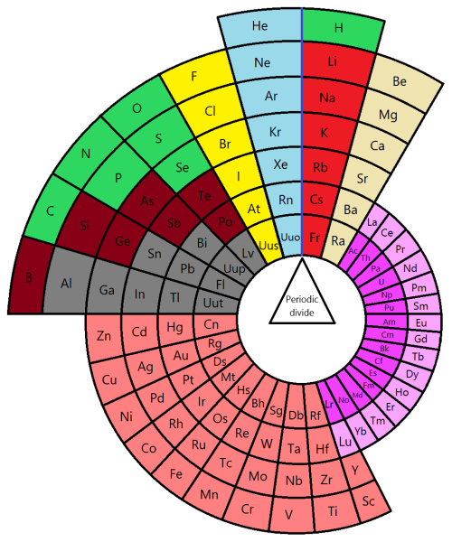 small resolution of periodic table layout diagram