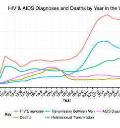 hiv and aid diagram [ 4000 x 2500 Pixel ]