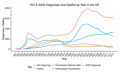 small resolution of hiv and aid diagram