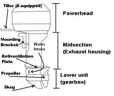 File:Outboard motor drawing.JPG