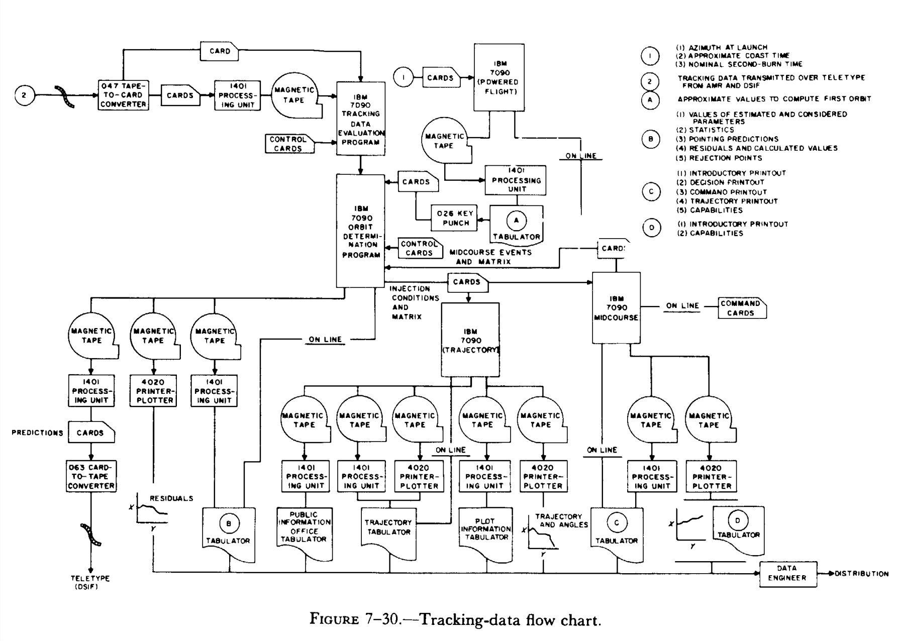chart data process flow diagram legend loncin 125 wiring file tracking jpg wikimedia commons