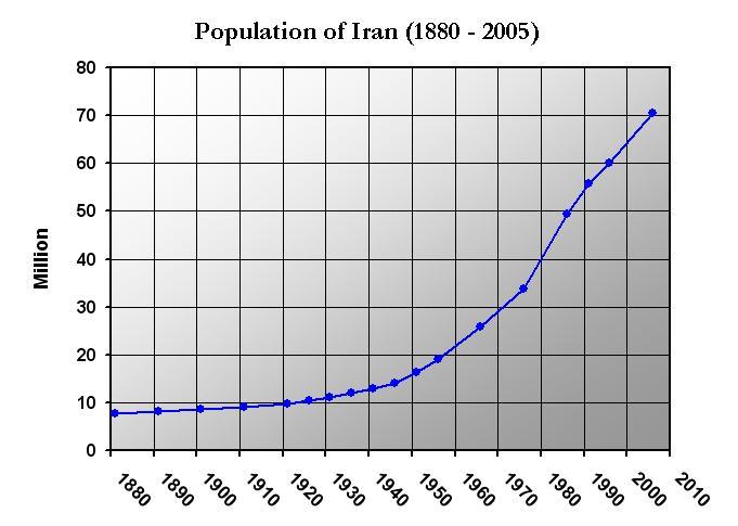 Demographics in Iran