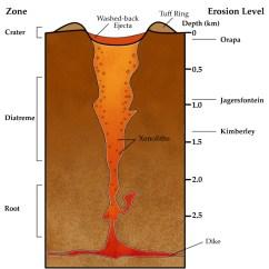 Volcano Diagram Pipe 13 Pin Trailer Wiring Uk Volcanic Wikipedia