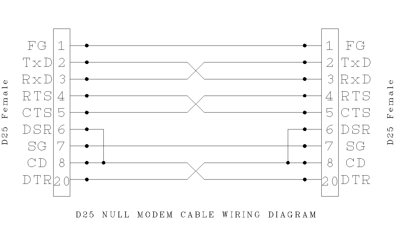 hight resolution of file d25 null modem wiring png