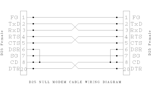 small resolution of file d25 null modem wiring png wikipedia null modem cable wiring diagram file d25 null modem