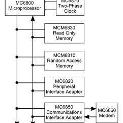 Block Diagram Of Computer System Kenwood Kdc Mp345u Wiring 2 Motorola 6800 Wiki Everipedia