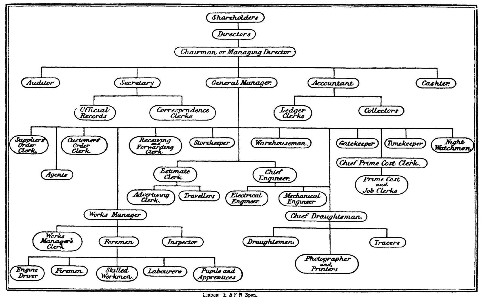 File Staff Organisation Diagram