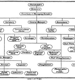 file staff organisation diagram 1896 jpg [ 1679 x 1039 Pixel ]
