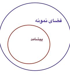 file venn diagram event sample space png [ 1440 x 1440 Pixel ]