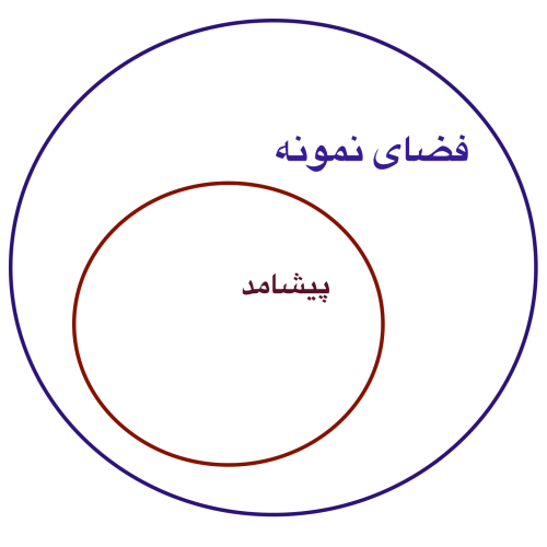 small resolution of file venn diagram event sample space png