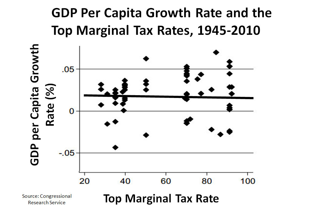 https://i0.wp.com/upload.wikimedia.org/wikipedia/commons/5/59/GDP_per_capita_growth_rate_and_the_top_marginal_tax_rates%2C_1945-2010.jpg